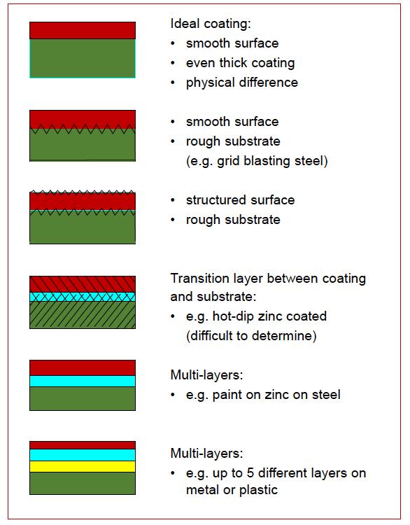 Đặc tính của lớp phủ - Elektrophysik