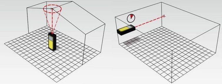 chức năng đo của LD420