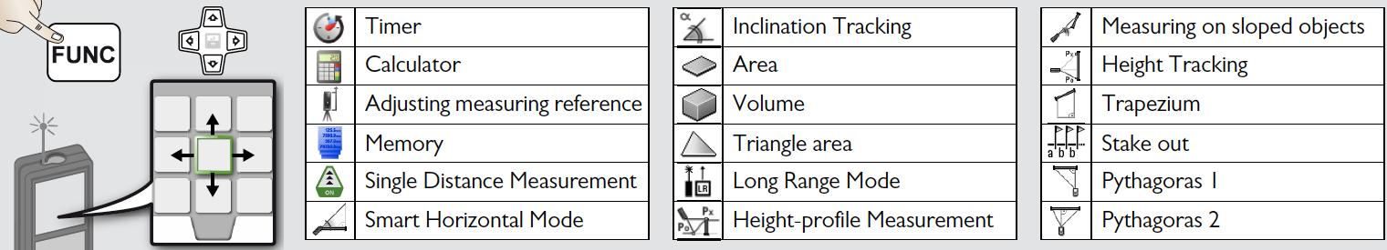 Chức năng tiêu biểu của LD520 máy đo khoảng cách